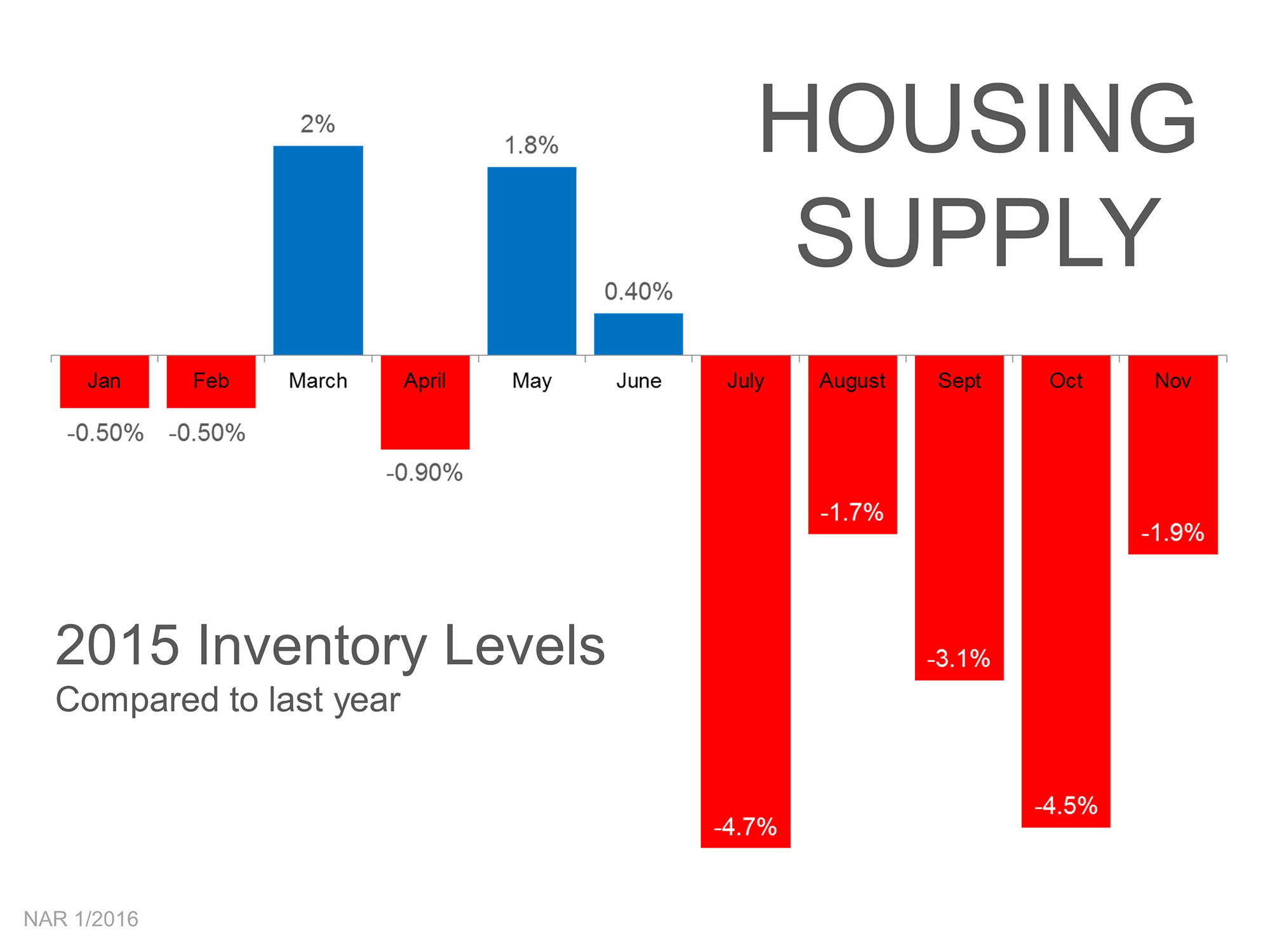 Keller Williams Frisco -  Housing Supply